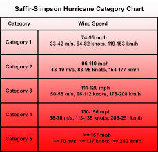 Hurricane Category Chart Saffir Simpson Hurricane Category Chart And Information