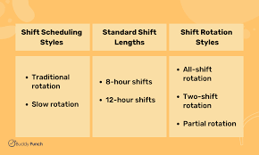 Shift schedule examples.this is the best way to see the full range of possibilities. Rotating Shift Guide Buddy Punch