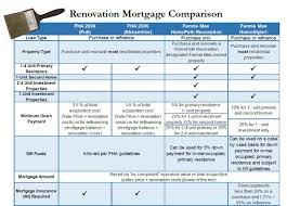 Mortgage Comparison Chart Fha 203k Vs Homepath Renovation Vs Homestyle Renovation