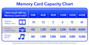 Sd Card Photo Capacity Chart Submited Images Memory Card
