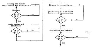 Y Chart In Vlsi Design Mesp Design Styles In Vlsi