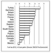 Diesel Fuel Gel Chart Fuel Tax Wikipedia