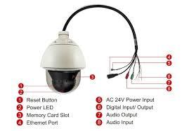 pelco ptz wiring wire center \u2022 Pelco Spectra IV Manual at Pelco Spectra Iv Wiring Diagram