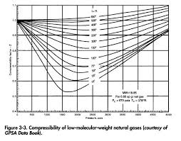 compressibility of gases. specific gravity and density compressibility of gases