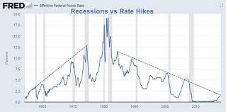 Market Crash History Chart Chart Predicts Every Market Crash In History Mish Talk