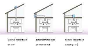 a guide to cooker hoods an external motor best designer how far from the kitchen
