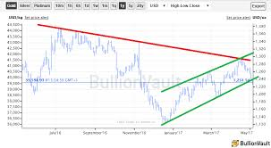 Price Of Gold Usd Chart Gold Price Breaks Below Key 1233 Level As Us Jobless Rate
