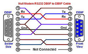 db9 null modem wiring diagram schematics and wiring diagrams rs 232 pinouts cables 232nm9ff6 diagram