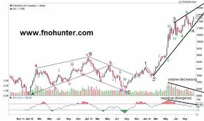 Cnx Midcap Index Graph How To Get Into A Trade