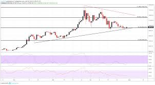 Bitcoin Price Chart Is Coiled Like A Spring Will It Bounce