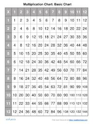 Multiplying Chart Worksheet Fun And Printable