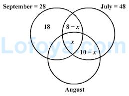 how to solve venn diagram problems practice venn diagrams questions logical reasoning page 2 lofoya