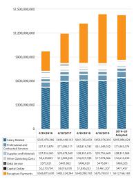 Budgeting Tools 2020 Budget Austin Isd