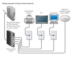 stunning wired home network design pictures decorating design home networking guide at Wired Internet Diagram