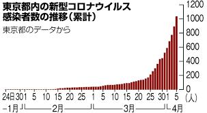 東京 都 コロナ 感染 者 数 推移