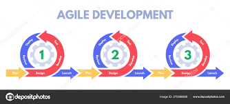Sprint Developer Chart Agile Development Methodology Software Developments Sprint