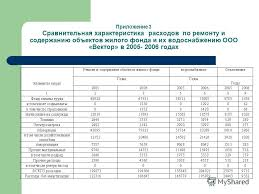 Презентация на тему Презентация Анализ себестоимости продукции и  4 Приложение 3 Сравнительная характеристика расходов