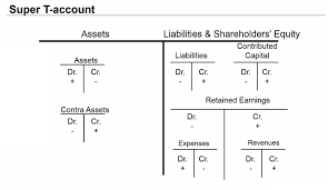 Accounting T Chart T Accounts Accounting Rome Fontanacountryinn Com