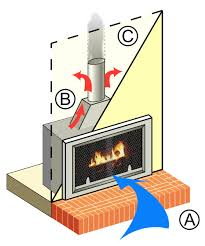 gas furnace wiring diagram images plans in addition gas fireplace wiring diagram additionally how do gas
