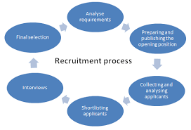 Recruitment Agency Process Flow Chart It Staffing Solutions Agency Firms Company Usa Staffing
