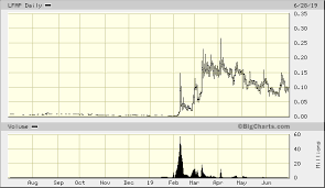 Lfap Stock Chart Lgbtq Loyalty Holdings Inc Lfap Advanced Chart Otc