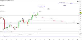 Platinum Price Outlook Buyers Push Towards Two Month High