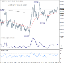 Gbp Jpy Chart Investing Daily Currency Outlook Gpb Jpy And Eur Jpy January 02
