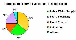 Example Of Pie Chart In Statistics Definition And Examples Of Pie Chart Define Pie Chart