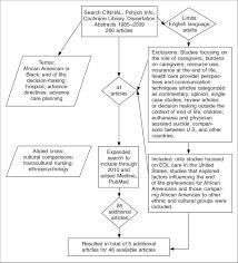 Design Review Process Flowchart Flow Chart Of Literature Review Process Download