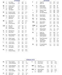 Byu Football Depth Chart Heading Into Bowl Game Versus