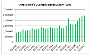 Has the long term downtrend? 8 Key Things To Know About Airasia Bhd