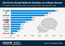 Chart Of News Sources Chart Not Every Social Network Doubles As A News Source