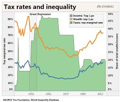 Warren Sanders Ocasio Cortez Propose Taxes On The Rich