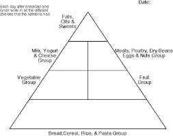 Blank Food Pyramid Chart Blank Food Pyramid Worksheets Odmartlifestyle Com