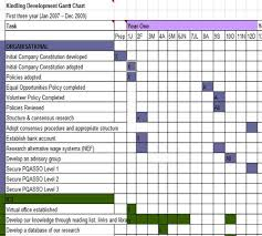 Gantt Chart Without Specific Dates Gantt Chart Without Dates