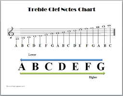 Treble Clef To Alto Clef Chart Clefs Music Theory Tips