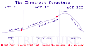 Screenplay Structure Chart The Three Act Structure