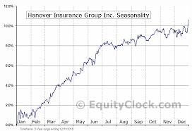 Insurance Group Chart Hanover Insurance Group Inc Nyse Thga Seasonal Chart