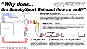 performance exhaust systems diagram performance database related image gallery