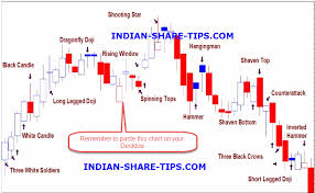 Indian Stock Market Intraday Charts Imp Candlestick Patterns In A Single Chart Which You Must