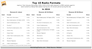 What Were 2016s Most Popular Radio Formats Marketing Charts