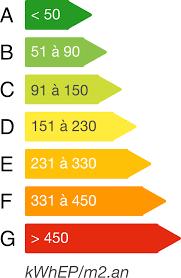 Captivating Estimation Performance énergétique