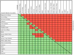 Aluminum Galvanic Corrosion Chart Www Prosvsgijoes Org