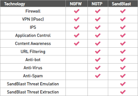 Next Generation Firewall Ngfw Check Point Software