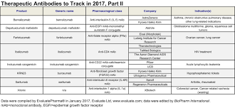 Cinqair Dosing Chart Therapeutic Antibodies To Track In 2017 Part Ii Biopharm