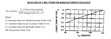 Belt Drives Theory Q A And Selection Of Flat And V Belts