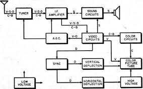tv receiver block diagram the wiring diagram block diagram black and white tv wiring diagram block diagram