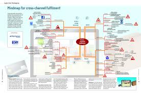 Design Of Supply Chain Systems Mindmap For Cross Channel Fulfilment 2012 Supplychain
