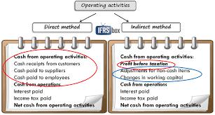 15 Statement Of Cash Flows Direct Method Lettering Site