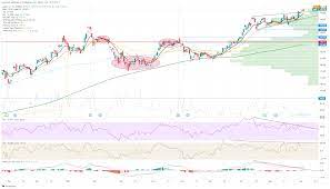 Apple Stock Price and Forecast: AAPL ...